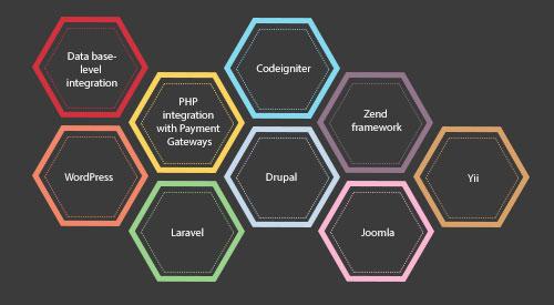 Best PHP Development